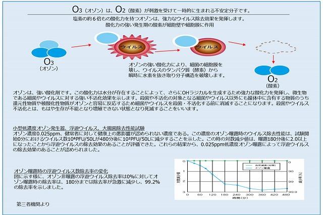 s-塩素の約6倍もの酸化力を持つオゾンは-強力なウィルス除去効果を発揮します